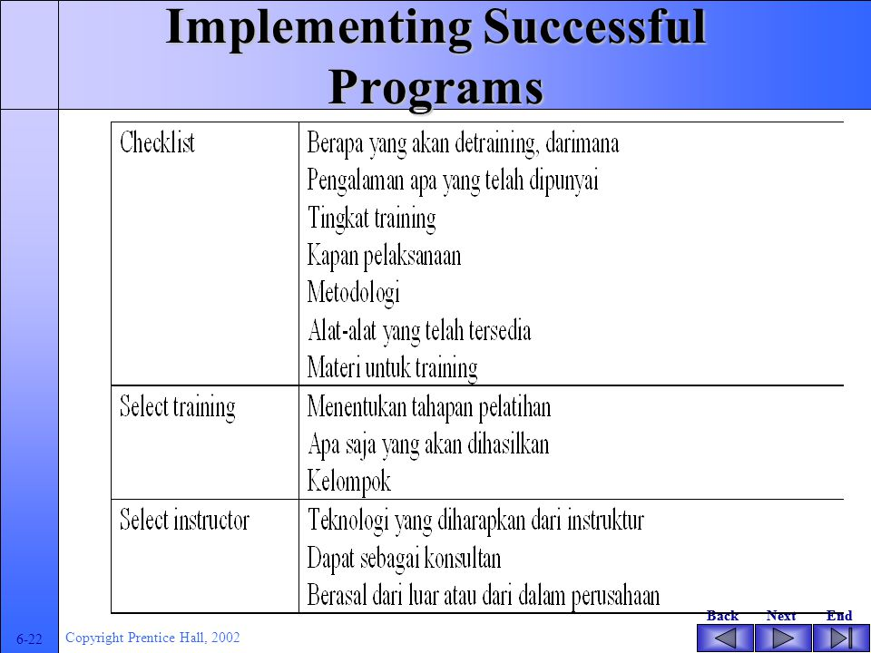 BackNextEndBackNextEnd 6-21 Copyright Prentice Hall, 2002 Implementing Successful Programs Checklist for choosing instructional strategies Selecting t