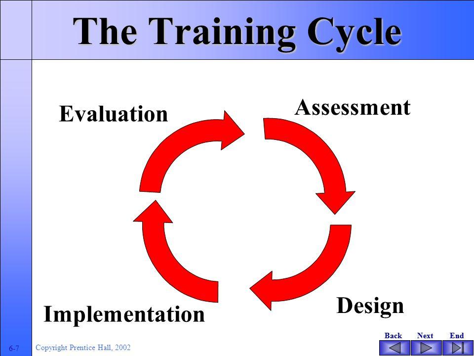 BackNextEndBackNextEnd 6-6 Copyright Prentice Hall, 2002 Learning Objectives Memahami pentingnya pelatihan dalam mengimplementasikan EUIS Identifikasi peranorganisasi,tugas-tugas dan analisis indidvidu Memilih metode untuk analisis kebutuhan pelatihan Menerapkan prisip pemebljaran orang dewasa Memilih metodologi dan media pelatihan Memperhitungkan manfaat program pelatihan Menyusun kriteria kinerja dan evaluasi