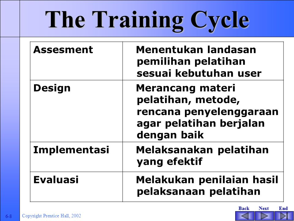 BackNextEndBackNextEnd 6-7 Copyright Prentice Hall, 2002 The Training Cycle Assessment Design Implementation Evaluation