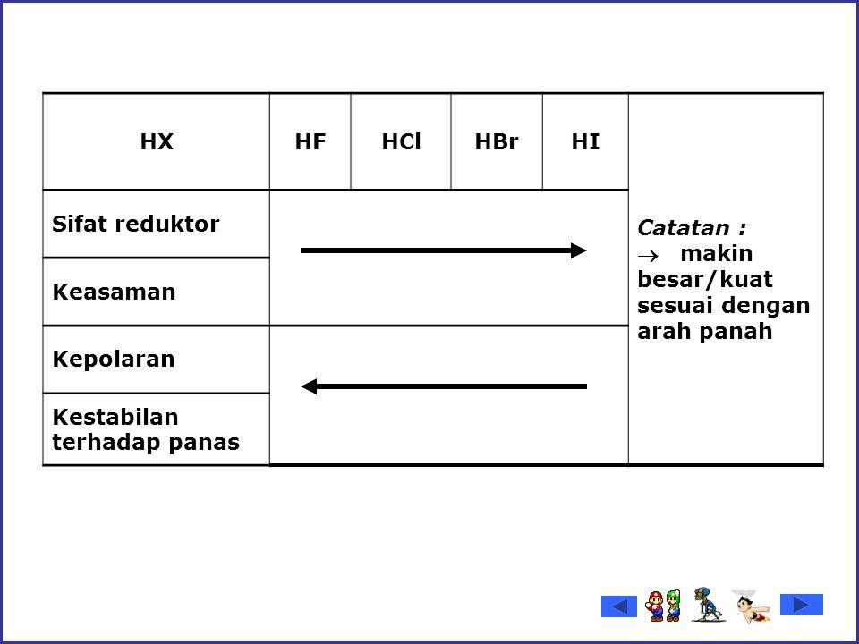 HXHFHClHBrHI Catatan :  makin besar/kuat sesuai dengan arah panah Sifat reduktor Keasaman Kepolaran Kestabilan terhadap panas