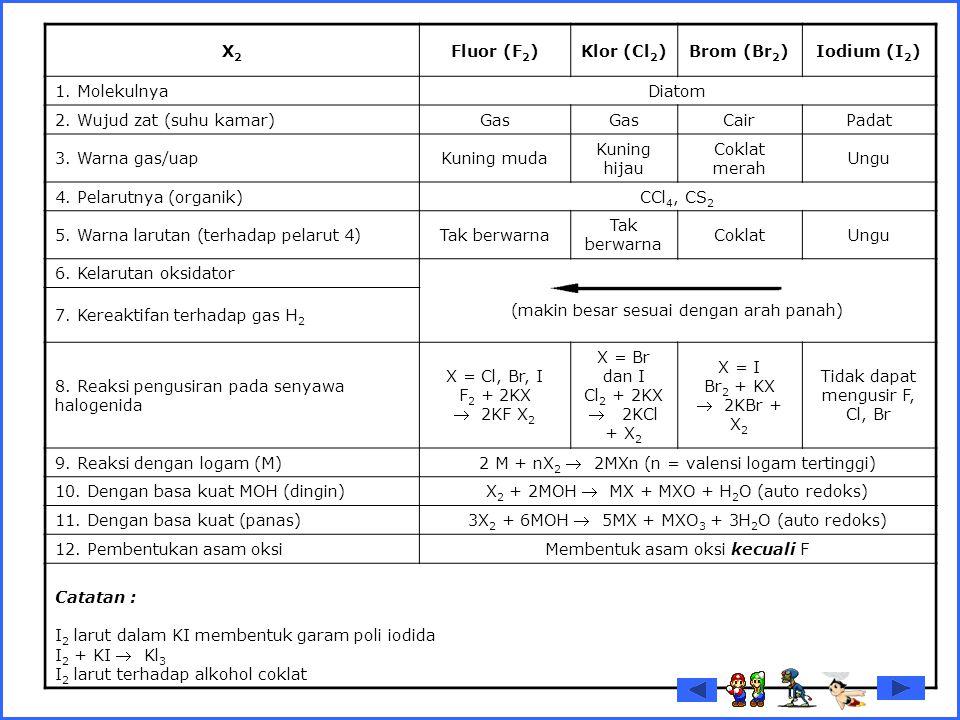 X2X2 Fluor (F 2 )Klor (Cl 2 )Brom (Br 2 )Iodium (I 2 ) 1. MolekulnyaDiatom 2. Wujud zat (suhu kamar)Gas CairPadat 3. Warna gas/uapKuning muda Kuning h