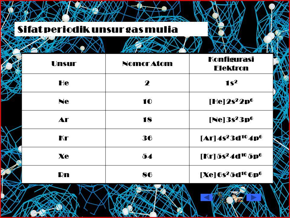 UnsurNomor Atom Konfigurasi Elektron He21s 2 Ne10[He] 2s 2 2p 6 Ar18[Ne] 3s 2 3p 6 Kr36[Ar] 4s 2 3d 10 4p 6 Xe54[Kr] 5s 2 4d 10 5p 6 Rn86[Xe] 6s 2 5d