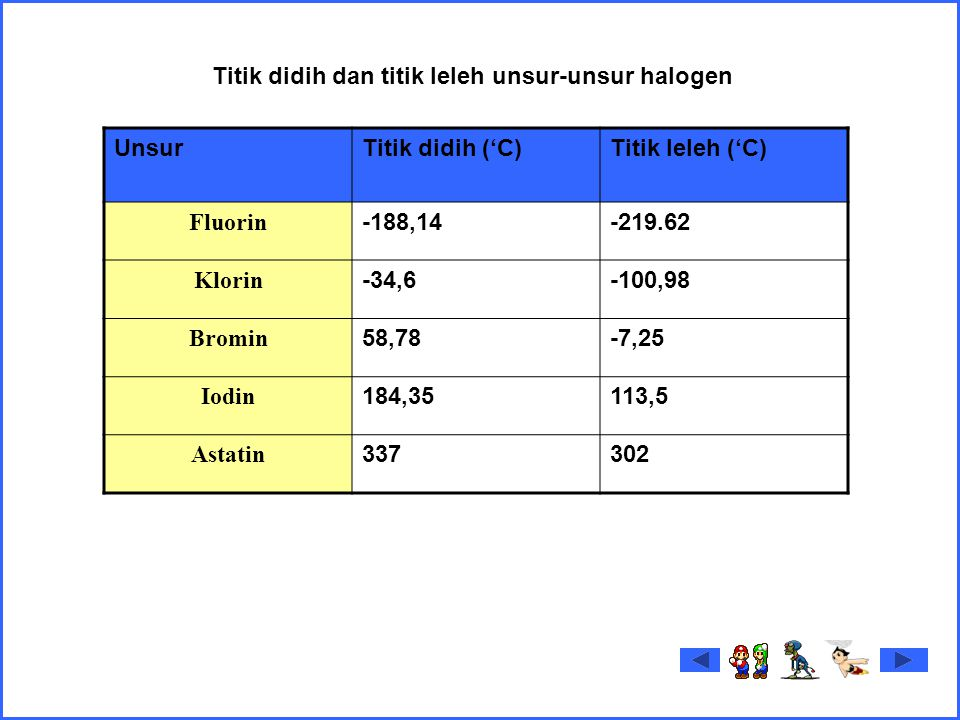 UnsurTitik didih ('C)Titik leleh ('C) Fluorin -188,14-219.62 Klorin -34,6-100,98 Bromin 58,78-7,25 Iodin 184,35113,5 Astatin 337302 Titik didih dan titik leleh unsur-unsur halogen
