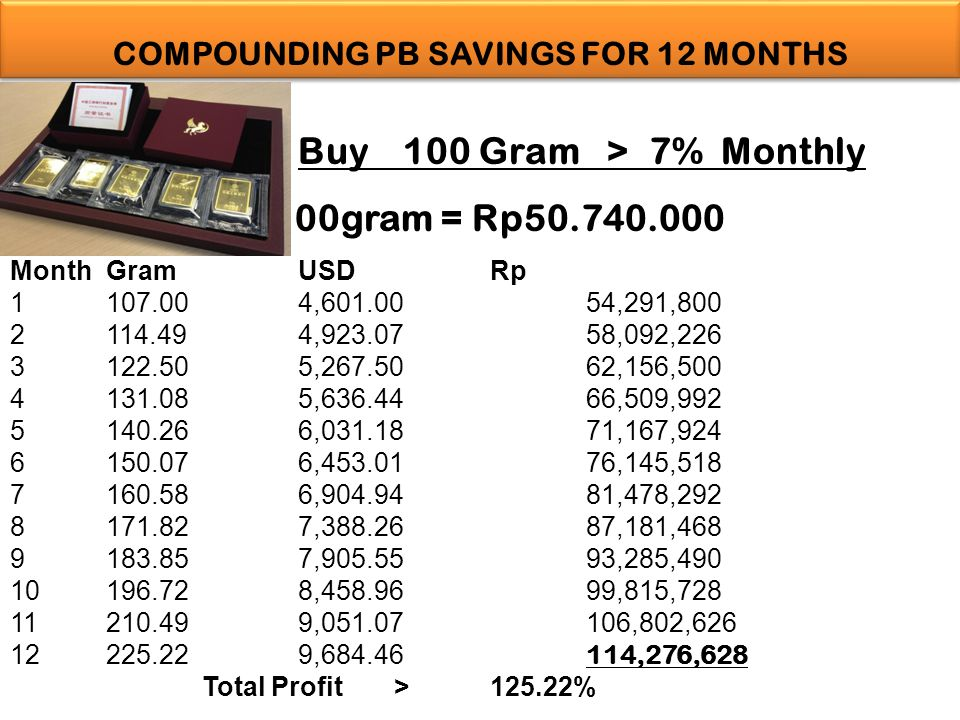 Month Gram USD Rp 1 107.00 4,601.00 54,291,800 2 114.49 4,923.07 58,092,226 3 122.50 5,267.50 62,156,500 4 131.08 5,636.44 66,509,992 5 140.26 6,031.18 71,167,924 6 150.07 6,453.0176,145,518 7 160.58 6,904.94 81,478,292 8 171.82 7,388.26 87,181,468 9 183.85 7,905.55 93,285,490 10 196.72 8,458.96 99,815,728 11 210.49 9,051.07 106,802,626 12 225.22 9,684.46 114,276,628 Total Profit >125.22% COMPOUNDING PB SAVINGS FOR 12 MONTHS Buy 100 Gram > 7% Monthly 100gram = Rp50.740.000