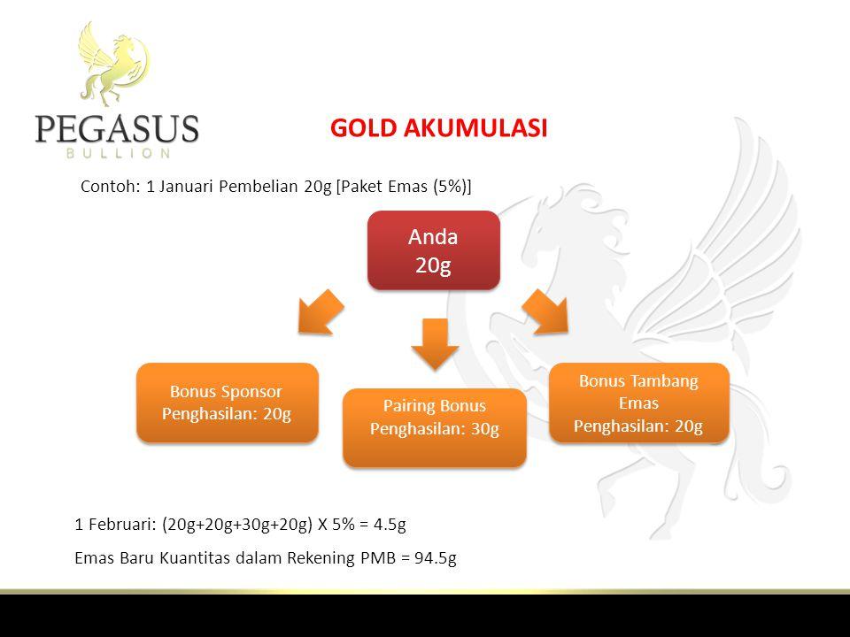 GOLD AKUMULASI Anda 20g Bonus Tambang Emas Penghasilan: 20g Pairing Bonus Penghasilan: 30g Bonus Sponsor Penghasilan: 20g Contoh: 1 Januari Pembelian 20g [Paket Emas (5%)] 1 Februari: (20g+20g+30g+20g) X 5% = 4.5g Emas Baru Kuantitas dalam Rekening PMB = 94.5g