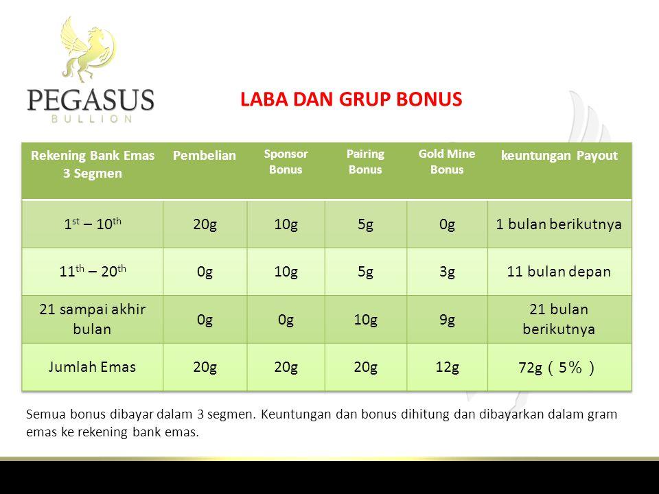 LABA DAN GRUP BONUS Semua bonus dibayar dalam 3 segmen.