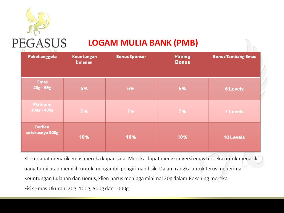 MANFAAT LOGAM MULIA PROGRAM BANK Klien dapat menarik emas mereka kapan saja - Tidak ada Lock di Periode Semua Bonus Komisi dibayar di Gold, yang memungkinkan klien dengan pilihan untuk mengkonversi ke kas kapan saja.