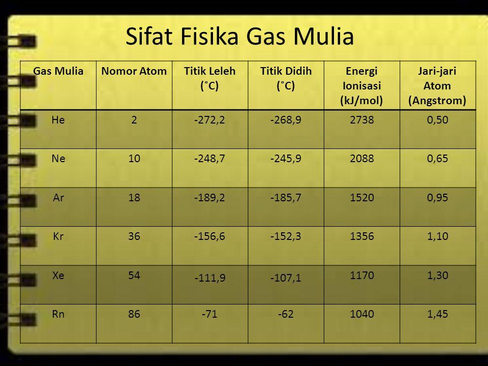 Sifat Fisika Gas Mulia Gas MuliaNomor AtomTitik Leleh (˚C) Titik Didih (˚C) Energi Ionisasi (kJ/mol) Jari-jari Atom (Angstrom) He2-272,2-268,927380,50