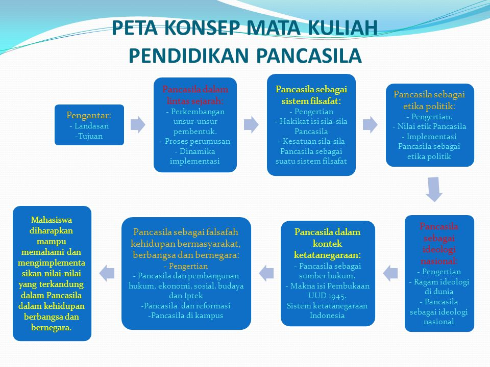 BUKU REFERENSI Kaelan, 2003, Pendidikan Pancasila, Yogyakarta, Paradigma.