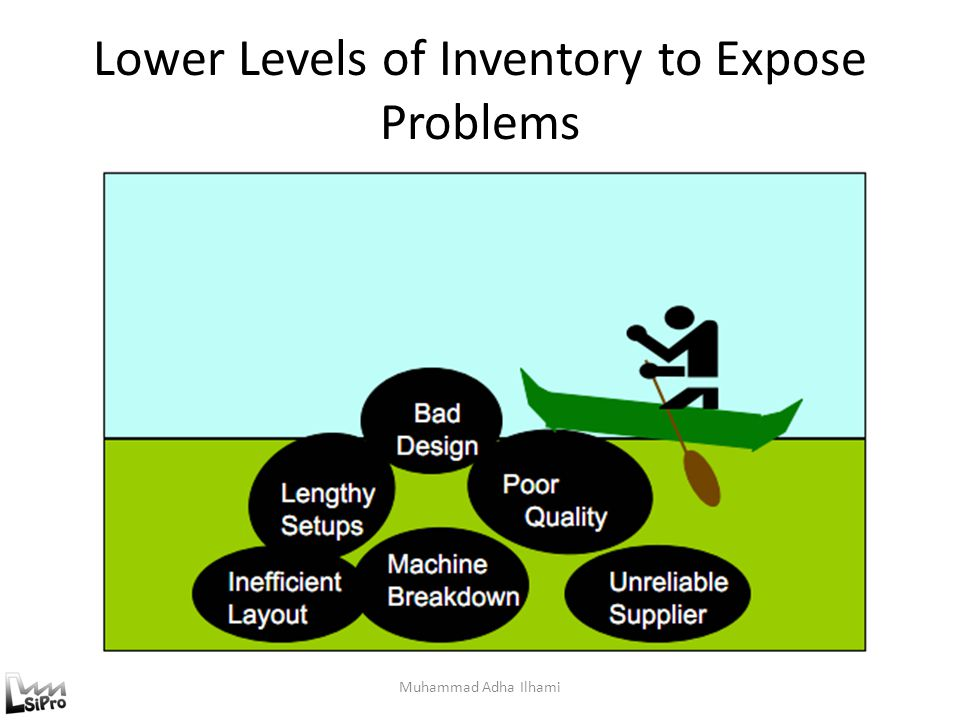 Lower Levels of Inventory to Expose Problems Muhammad Adha Ilhami