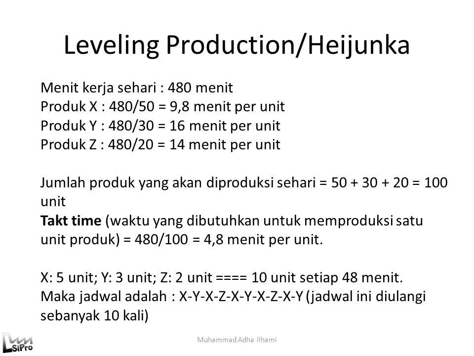 Leveling Production/Heijunka Muhammad Adha Ilhami Menit kerja sehari : 480 menit Produk X : 480/50 = 9,8 menit per unit Produk Y : 480/30 = 16 menit p