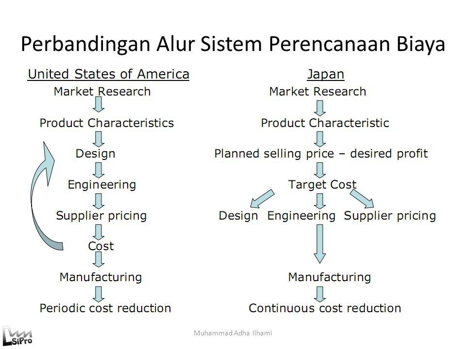 Perbandingan Alur Sistem Perencanaan Biaya Muhammad Adha Ilhami
