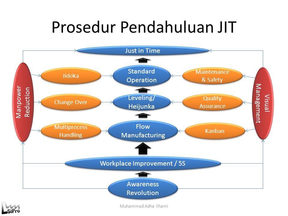 Prosedur Pendahuluan JIT Muhammad Adha Ilhami Just in Time Standard Operation Leveling/ Heijunka Flow Manufacturing Workplace Improvement / 5S Awarene
