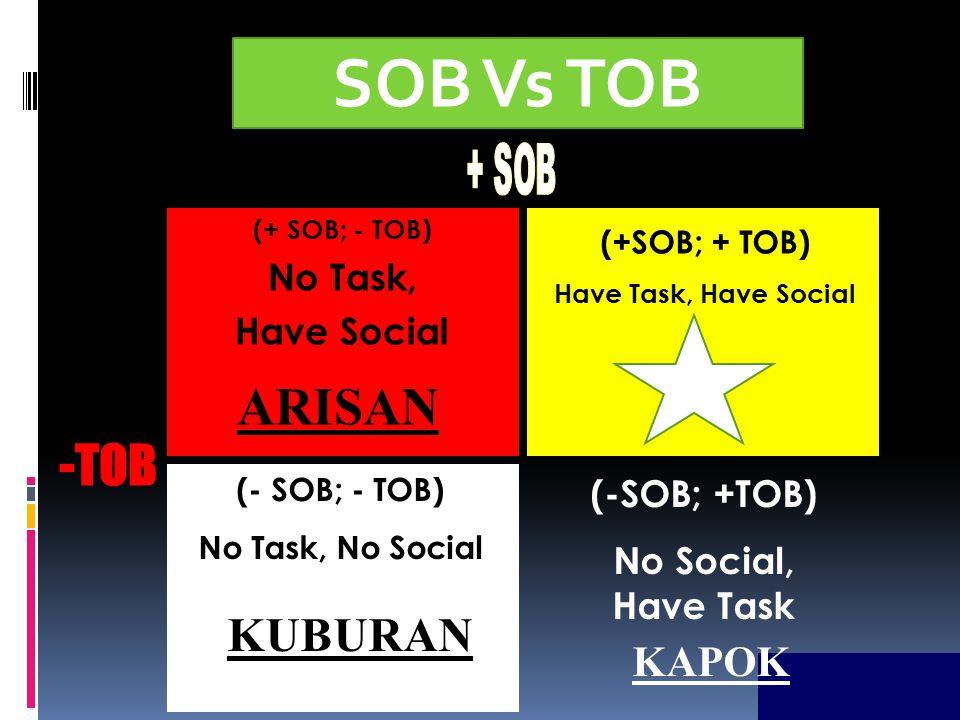 Contoh SOB (Social Oriented Behaviour) 1. Bercanda 2. Jalan-jalan 3. Rekreasi 4. Makan bersama 5. Nonton bersama 6. Saling berkunjung