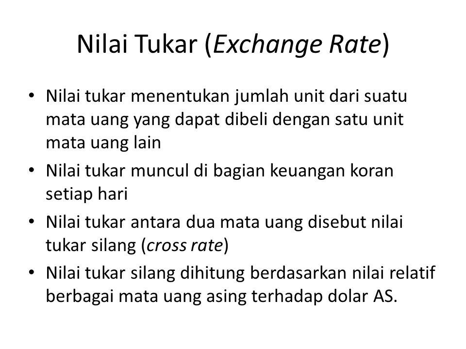 Nilai Tukar (Exchange Rate) Nilai tukar menentukan jumlah unit dari suatu mata uang yang dapat dibeli dengan satu unit mata uang lain Nilai tukar munc