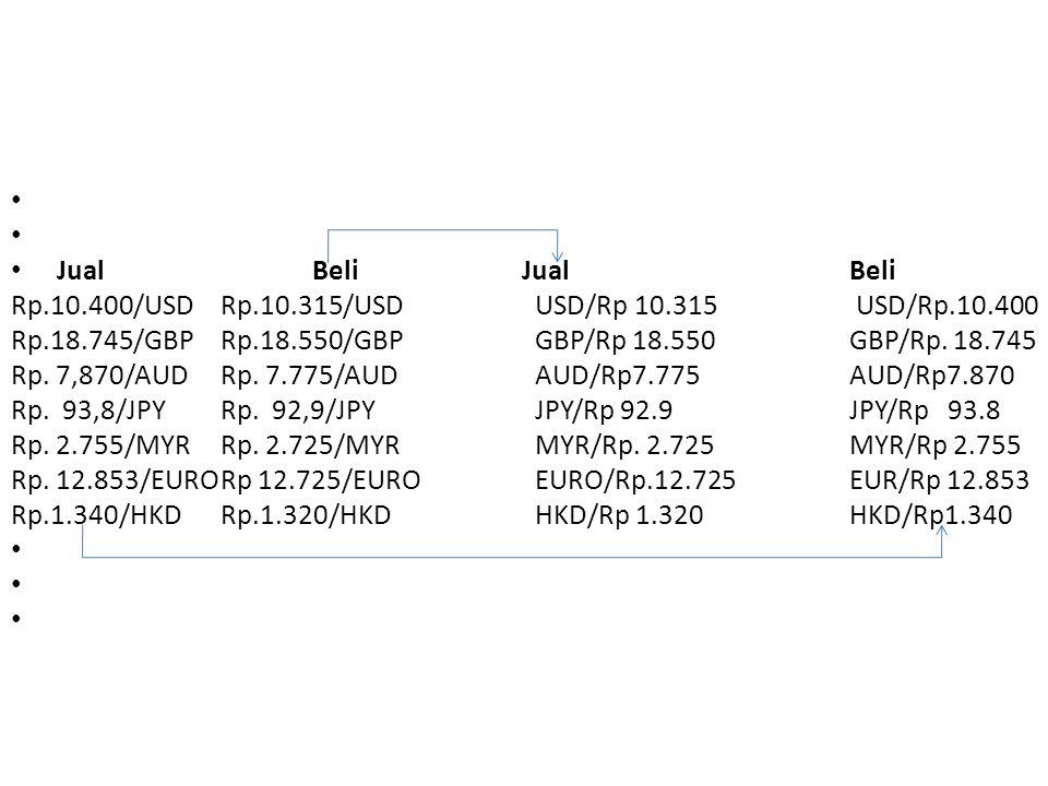 Jual Beli JualBeli Rp.10.400/USDRp.10.315/USD USD/Rp 10.315 USD/Rp.10.400 Rp.18.745/GBPRp.18.550/GBPGBP/Rp 18.550GBP/Rp. 18.745 Rp. 7,870/AUDRp. 7.775