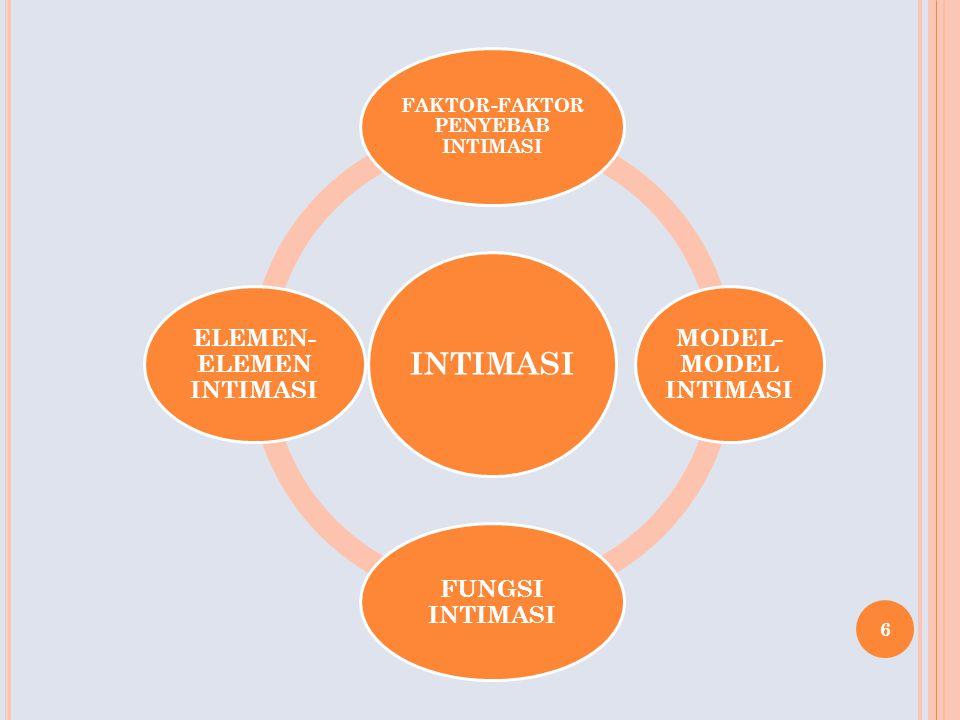 6 INTIMASI FAKTOR-FAKTOR PENYEBAB INTIMASI MODEL- MODEL INTIMASI FUNGSI INTIMASI ELEMEN- ELEMEN INTIMASI