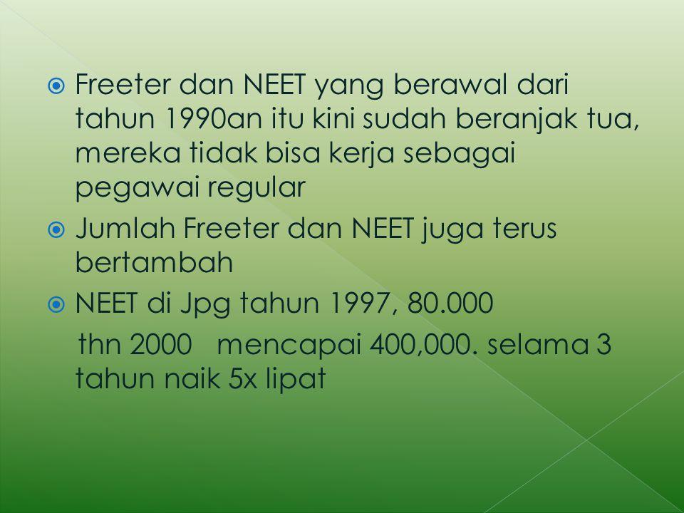  Freeter dan NEET yang berawal dari tahun 1990an itu kini sudah beranjak tua, mereka tidak bisa kerja sebagai pegawai regular  Jumlah Freeter dan NEET juga terus bertambah  NEET di Jpg tahun 1997, 80.000 thn 2000 mencapai 400,000.
