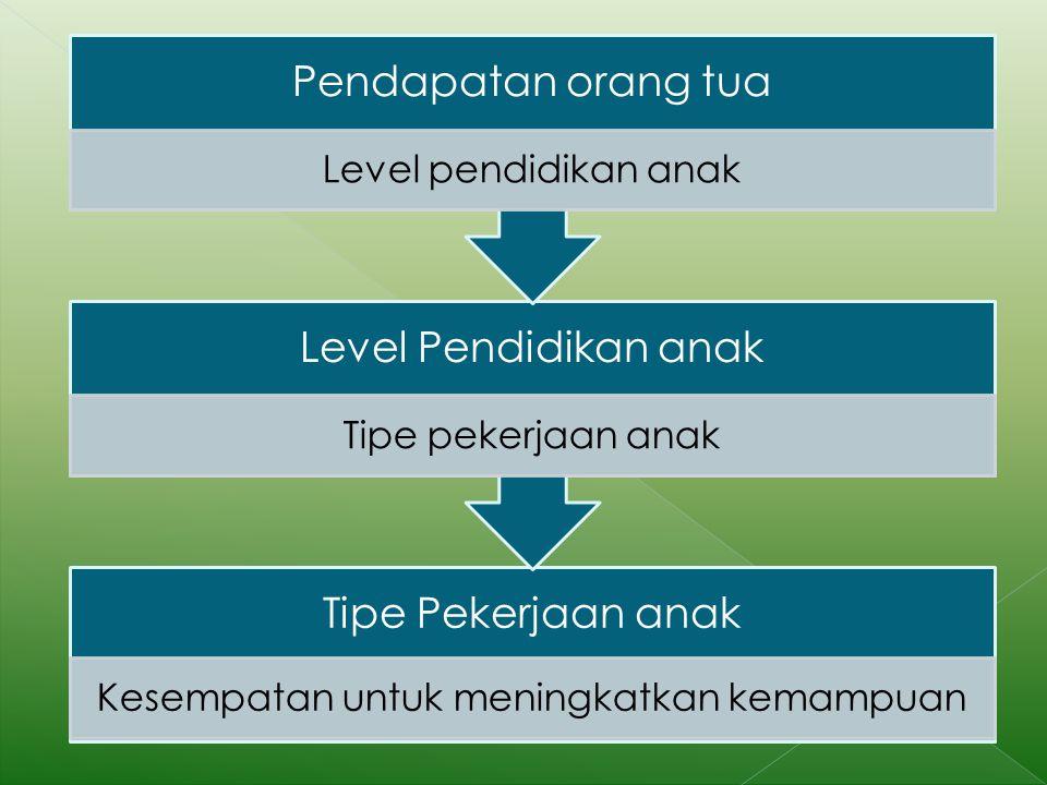 Tipe Pekerjaan anak Kesempatan untuk meningkatkan kemampuan Level Pendidikan anak Tipe pekerjaan anak Pendapatan orang tua Level pendidikan anak