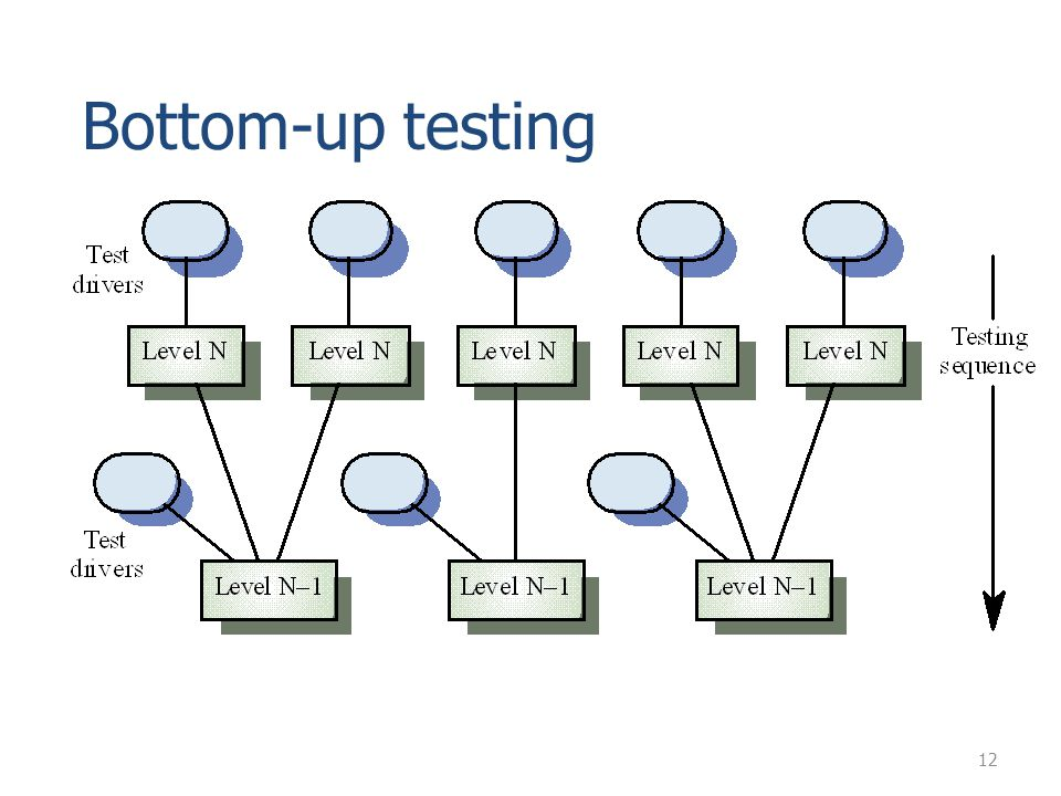 Bottom-up testing 12