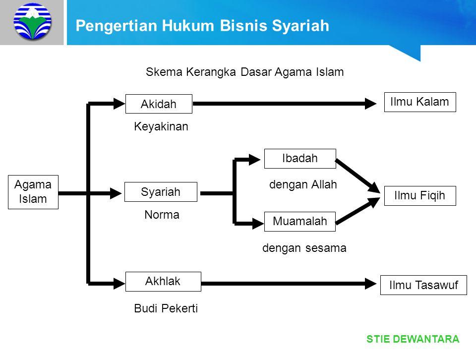 STIE DEWANTARA Pengertian Hukum Bisnis Syariah Skema Kerangka Dasar Agama Islam Agama Islam Akidah Syariah Akhlak Ibadah Muamalah Ilmu Kalam Ilmu Fiqi