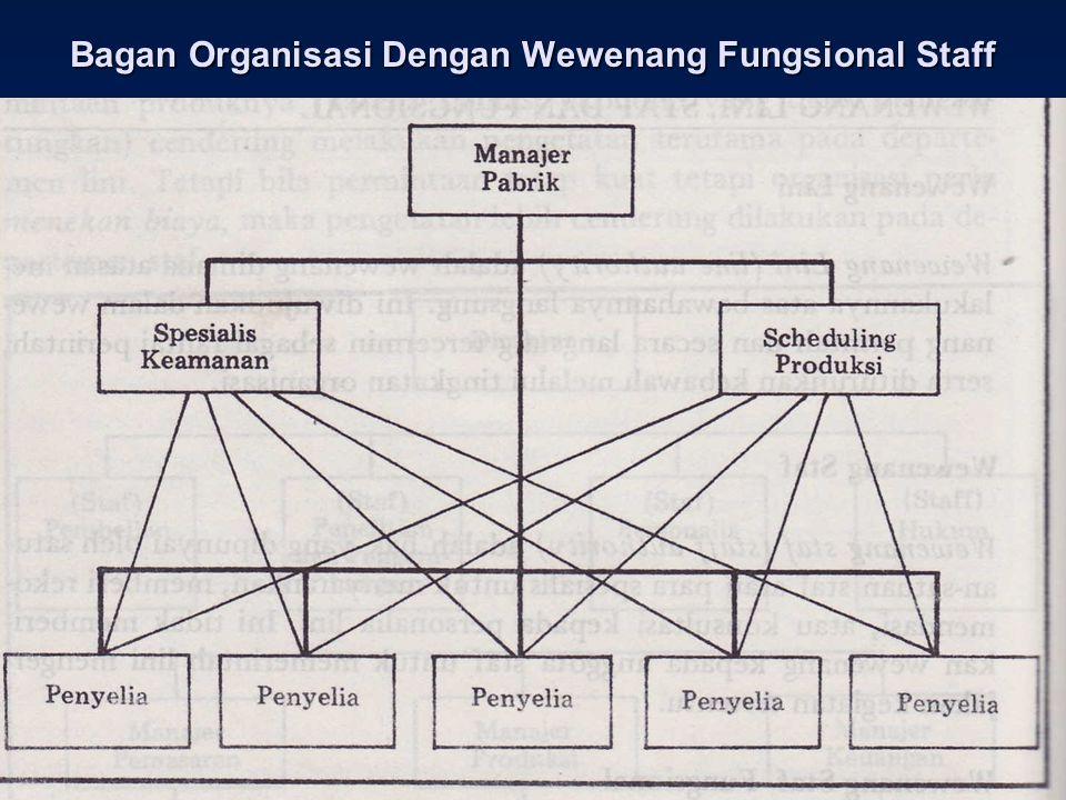 sig_faizal@yahoo.com Bagan Organisasi Dengan Wewenang Fungsional Staff