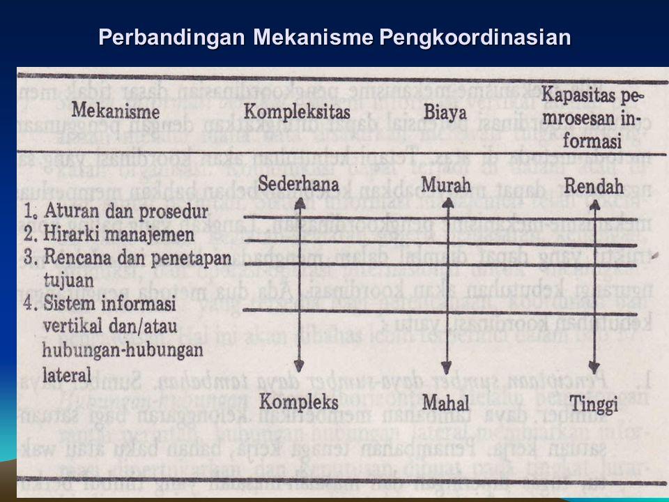 sig_faizal@yahoo.com Perbandingan Mekanisme Pengkoordinasian