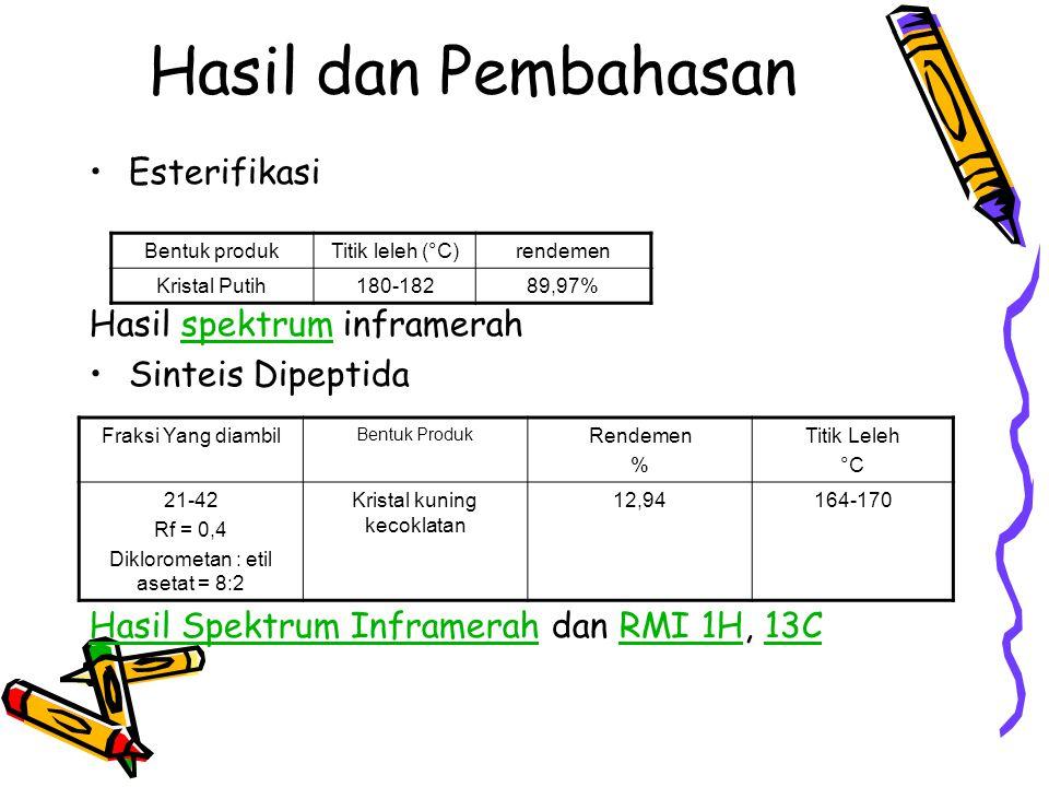 Hasil dan Pembahasan Esterifikasi Hasil spektrum inframerahspektrum Sinteis Dipeptida Hasil Spektrum InframerahHasil Spektrum Inframerah dan RMI 1H, 1