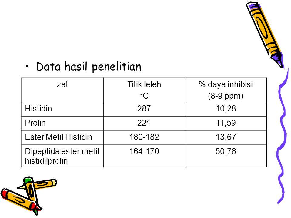 Data hasil penelitian zatTitik leleh °C % daya inhibisi (8-9 ppm) Histidin28710,28 Prolin22111,59 Ester Metil Histidin180-18213,67 Dipeptida ester met