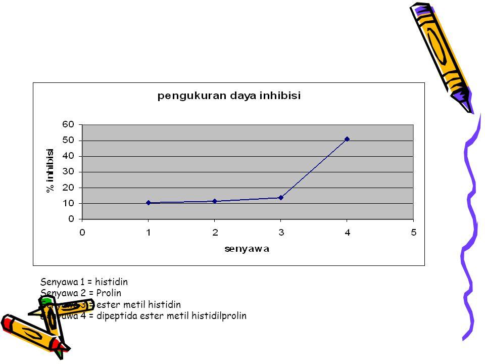 Senyawa 1 = histidin Senyawa 2 = Prolin Senyawa 3 = ester metil histidin Senyawa 4 = dipeptida ester metil histidilprolin
