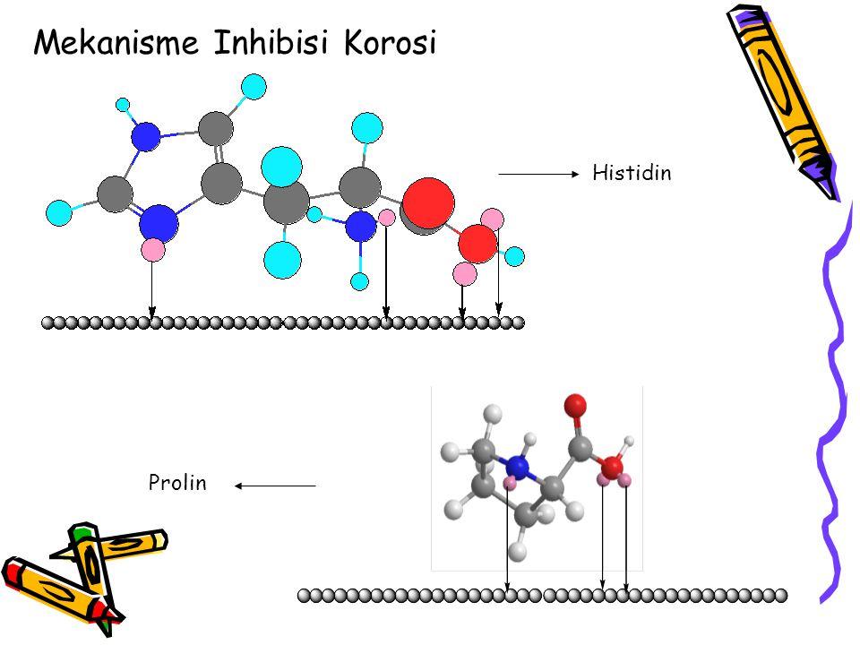 Mekanisme Inhibisi Korosi Histidin Prolin