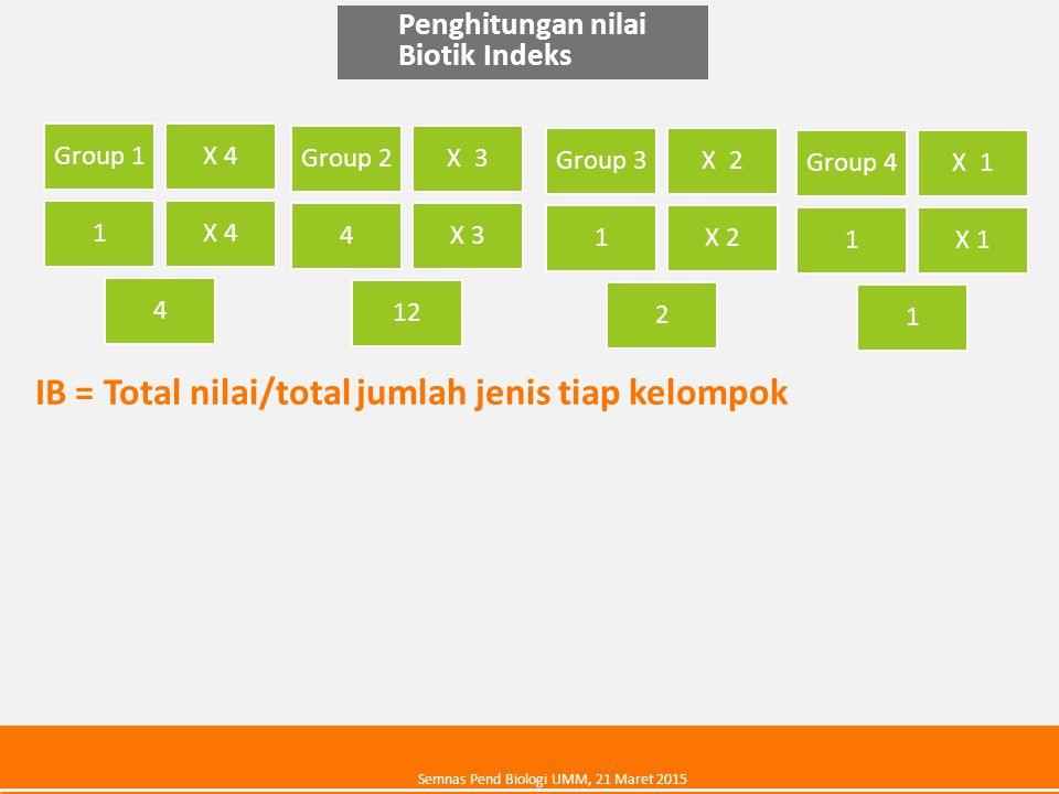Penghitungan nilai Biotik Indeks Group 1X 4 1 4 IB = Total nilai/total jumlah jenis tiap kelompok Group 2X 3 4 12 Group 3X 2 1 2 Group 4X 1 1 1 Semnas