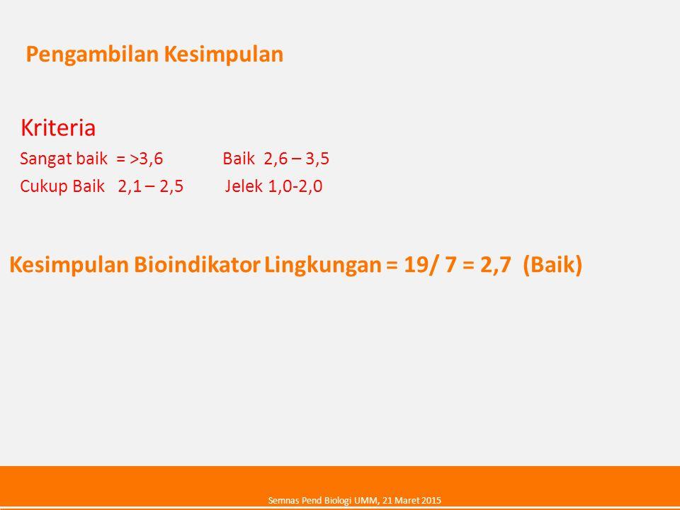 Pengambilan Kesimpulan Kriteria Sangat baik = >3,6 Baik 2,6 – 3,5 Cukup Baik 2,1 – 2,5 Jelek 1,0-2,0 Kesimpulan Bioindikator Lingkungan = 19/ 7 = 2,7