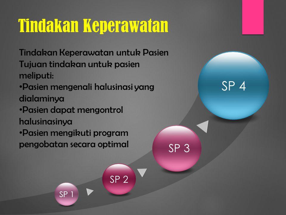 Tindakan Keperawatan SP 1 SP 2 SP 3 SP 4 Tindakan Keperawatan untuk Pasien Tujuan tindakan untuk pasien meliputi: Pasien mengenali halusinasi yang dialaminya Pasien dapat mengontrol halusinasinya Pasien mengikuti program pengobatan secara optimal