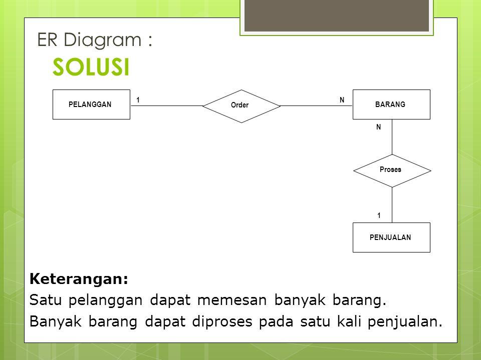 SOLUSI ER Diagram : Keterangan: Satu pelanggan dapat memesan banyak barang. Banyak barang dapat diproses pada satu kali penjualan. PELANGGAN Order PEN