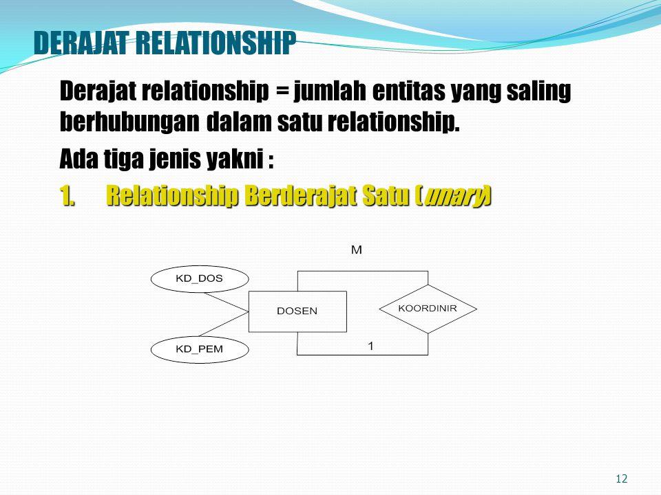 DERAJAT RELATIONSHIP Derajat relationship = jumlah entitas yang saling berhubungan dalam satu relationship. Ada tiga jenis yakni : 1. Relationship Ber