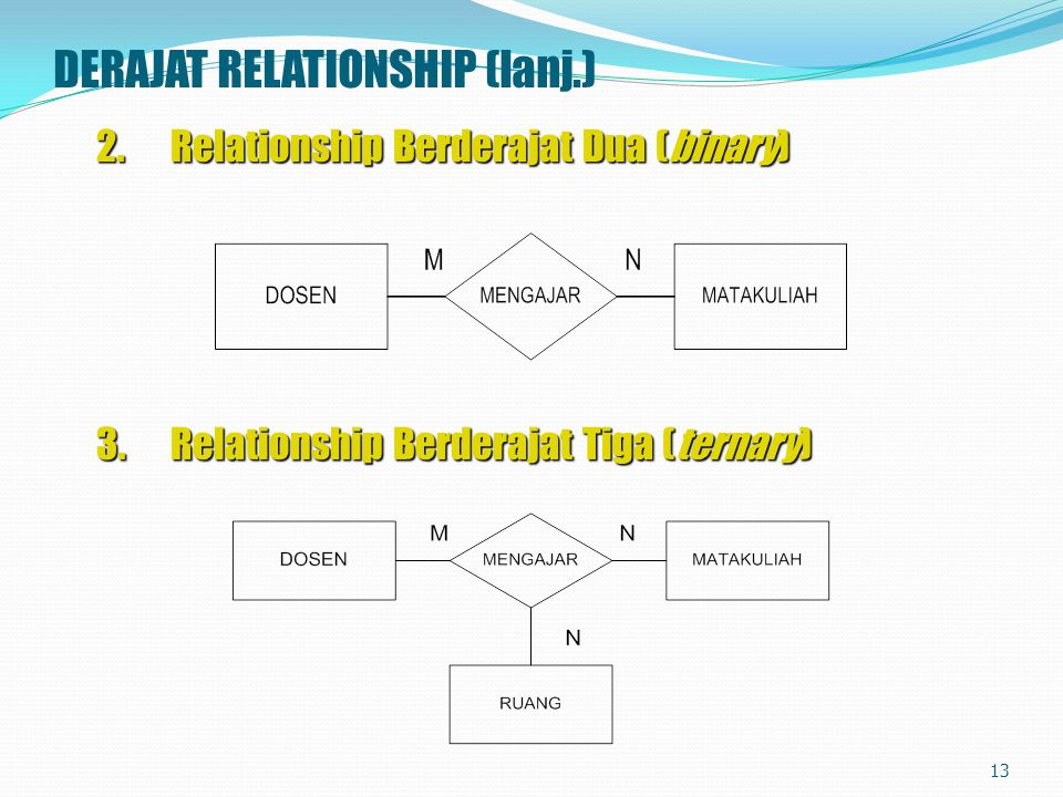 DERAJAT RELATIONSHIP (lanj.) 2.Relationship Berderajat Dua (binary) 3.Relationship Berderajat Tiga (ternary) 13