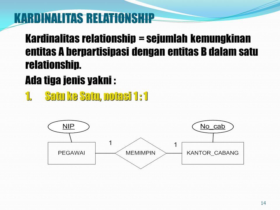 KARDINALITAS RELATIONSHIP Kardinalitas relationship = sejumlah kemungkinan entitas A berpartisipasi dengan entitas B dalam satu relationship. Ada tiga