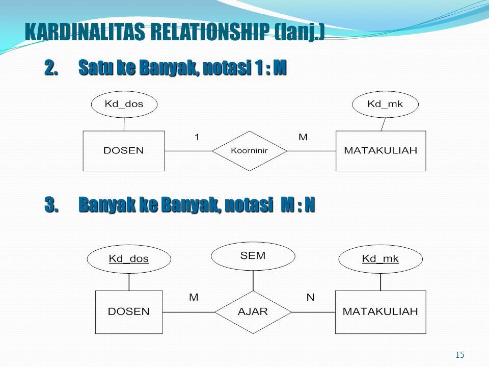 KARDINALITAS RELATIONSHIP (lanj.) 2. Satu ke Banyak, notasi 1 : M 3. Banyak ke Banyak, notasi M : N 15