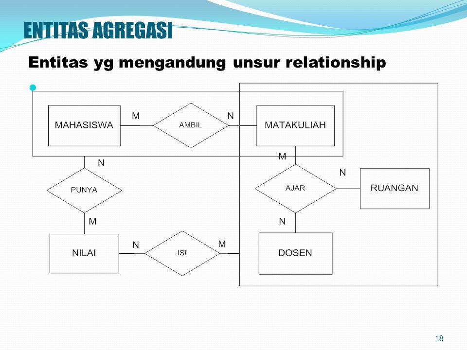 ENTITAS AGREGASI Entitas yg mengandung unsur relationship 18