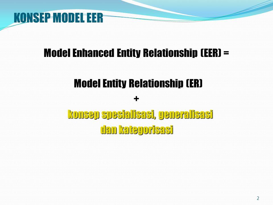 KONSEP MODEL ER entitas, atribut, relationship Model ER = kumpulan konsep dari entitas, atribut, relationship serta konstrain lainnya yg menggambar kan struktur basis data dan transaksi pada basis data Dikembangkan oleh Chen (1976) Entitas Entitas = objek dalam bentuk fisik maupun konsep yang dapat dibedakan dengan objek lainnya.