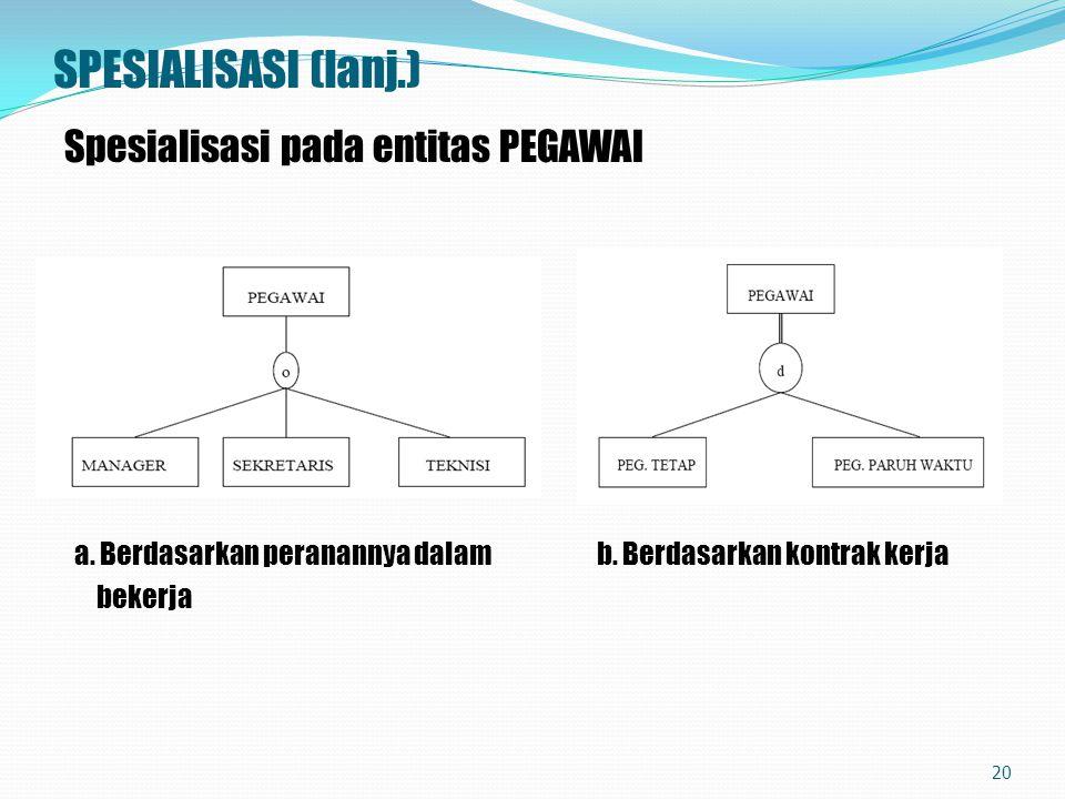 SPESIALISASI (lanj.) Spesialisasi pada entitas PEGAWAI a. Berdasarkan peranannya dalam b. Berdasarkan kontrak kerja bekerja 20