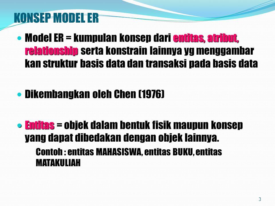 KONSEP MODEL ER entitas, atribut, relationship Model ER = kumpulan konsep dari entitas, atribut, relationship serta konstrain lainnya yg menggambar ka