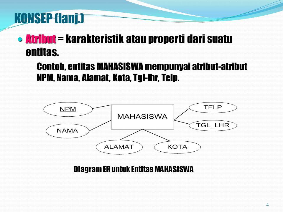 KONSEP (lanj.) Atribut Atribut = karakteristik atau properti dari suatu entitas. Contoh, entitas MAHASISWA mempunyai atribut-atribut NPM, Nama, Alamat