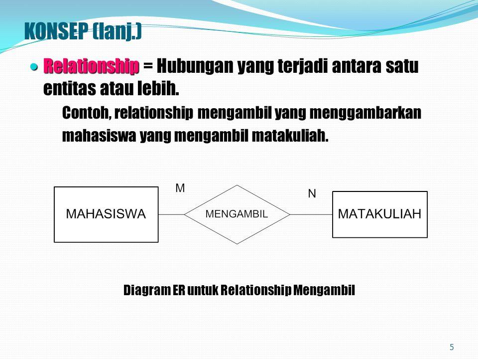 KONSEP (lanj.) Relationship Relationship = Hubungan yang terjadi antara satu entitas atau lebih. Contoh, relationship mengambil yang menggambarkan mah