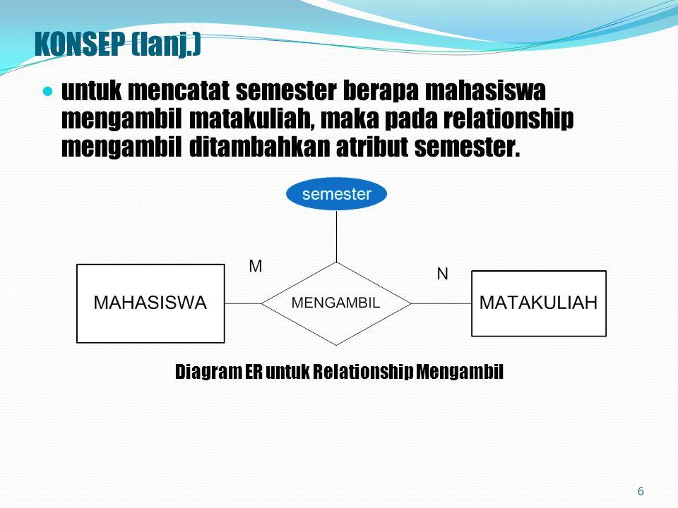 11.Transformasi Relationship Berderajat Dua M:N Untuk setiap relationship berderajat dua dengan kardinalitas banyak ke banyak, maka perlu dibuat suatu relasi baru dimana kunci utamanya merupakan gabungan dari kunci utama kedua relasi.