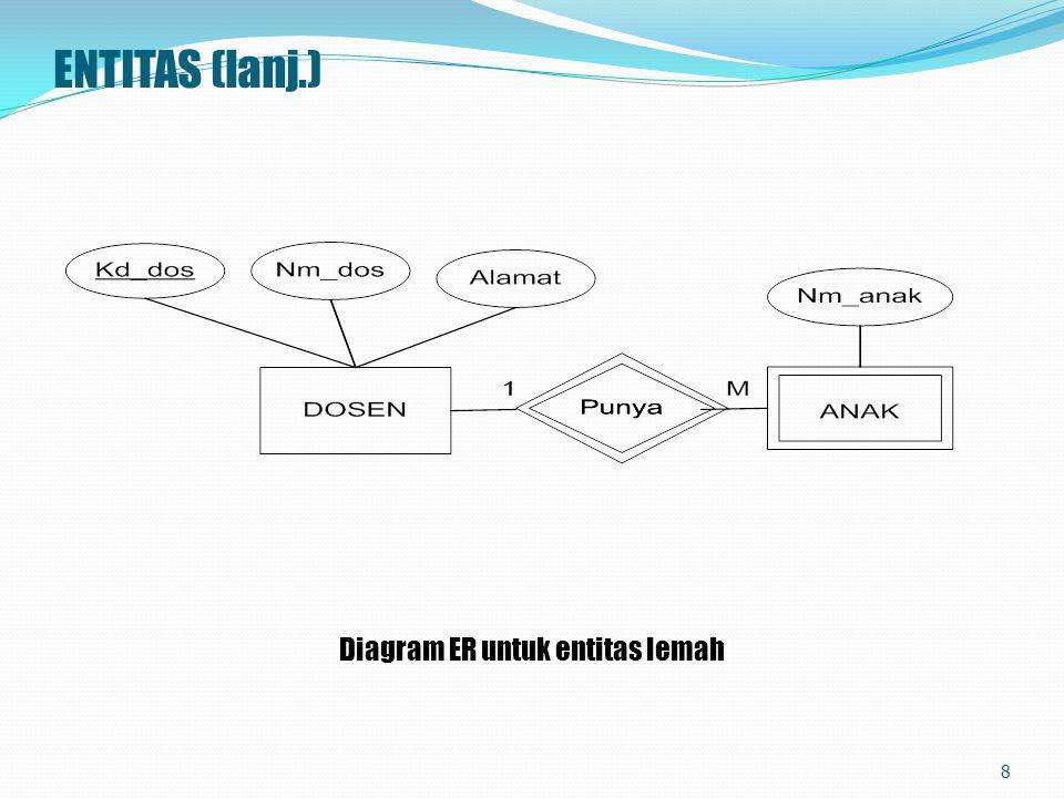 ENTITAS (lanj.) Diagram ER untuk entitas lemah 8