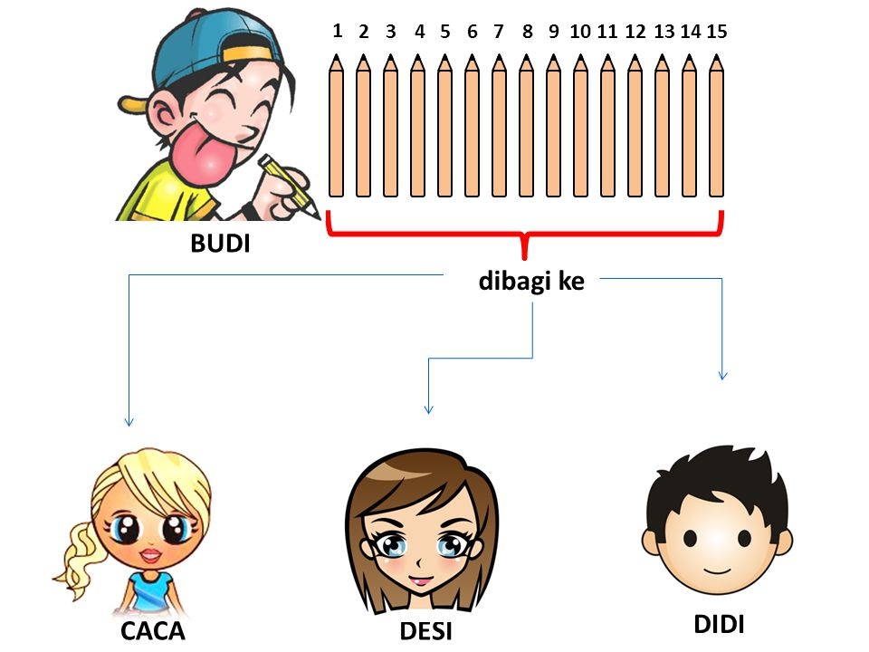 BUDI CACA DIDI 1 23456789101112131415 dibagi ke DESI
