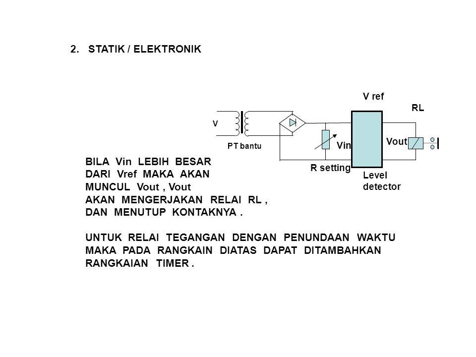 2. STATIK / ELEKTRONIK R setting V ref Vin Vout RL PT bantu Level detector V BILA Vin LEBIH BESAR DARI Vref MAKA AKAN MUNCUL Vout, Vout AKAN MENGERJAK