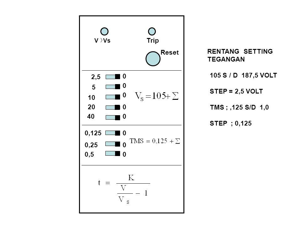 V Vs Reset Trip 2,5 40 5 10 20 0,125 0,25 0,5 0 0 0 0 0 0 0 0 RENTANG SETTING TEGANGAN 105 S / D 187,5 VOLT STEP = 2,5 VOLT TMS ;,125 S/D 1,0 STEP ; 0